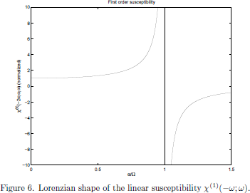 Figure 6. Lorenzian shape of the linear susceptibility   $\chi^{(1)}(-\omega;\omega)$.