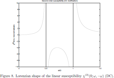 Figure 8. Lorenzian shape of the nonlinear (rectification)     susceptibility $\chi^{(2)}(0;\omega,-\omega)$ (DC).